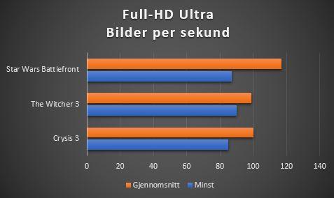 GTX 1070 yter godt ved Full-HD-oppløsning.