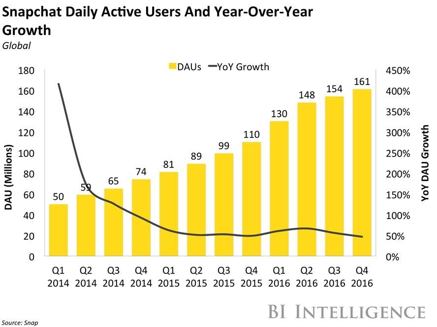 Snapchat startet fjoråret rimelig bra, men veksten avtok i andre halvdel.