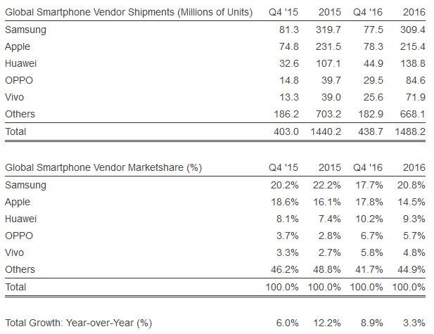 smarttelefon_markedsandel