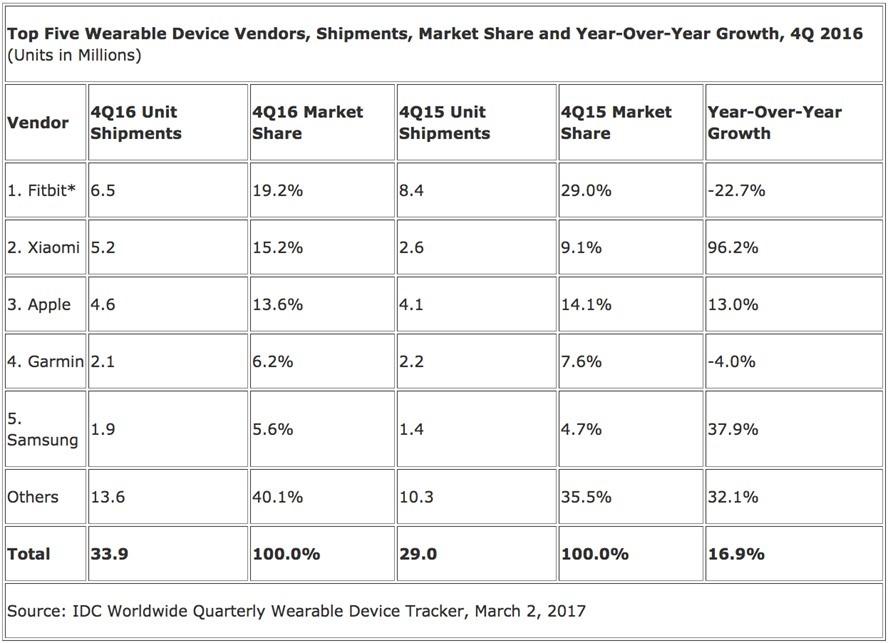 Apple og Xiaomi var vinnerne det forrige kvartalet.