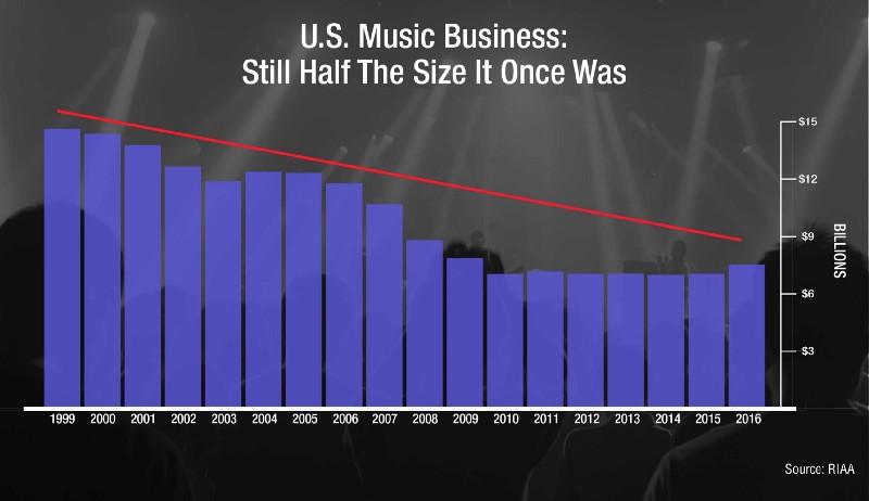 Omsetningen øker fra 2015, men er mye lavere enn på starten av 2000-tallet.