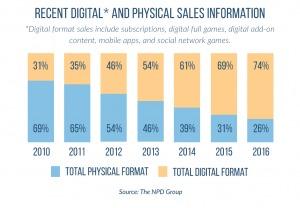 Flere og flere amerikanere velger digitale butikker.