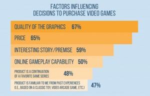 Spillerne mener at grafikk er veldig viktig.