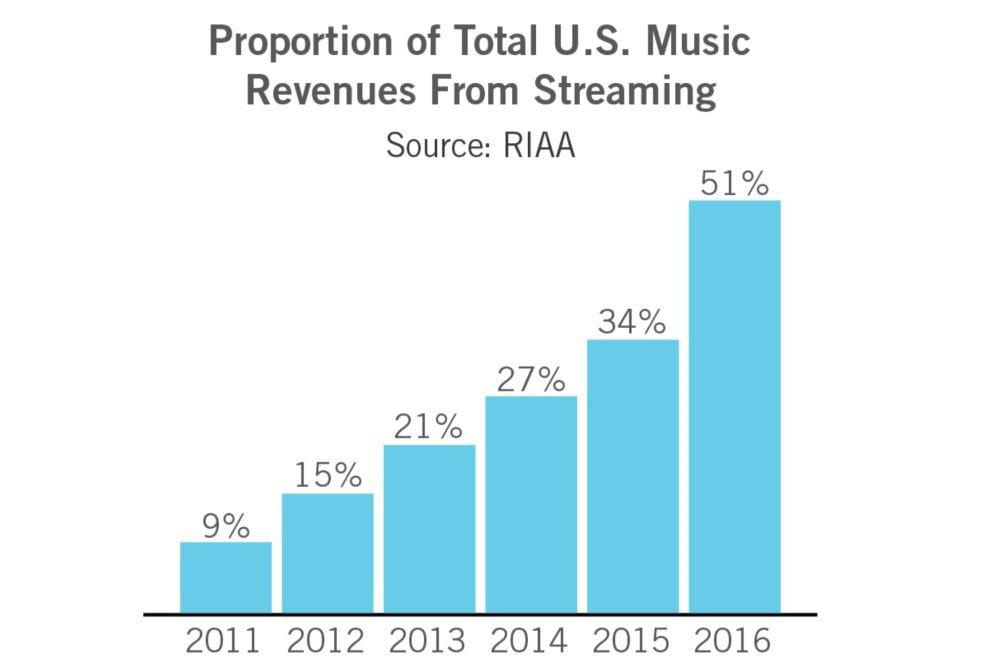 Musikkstrømming står nå for over 50 prosent.