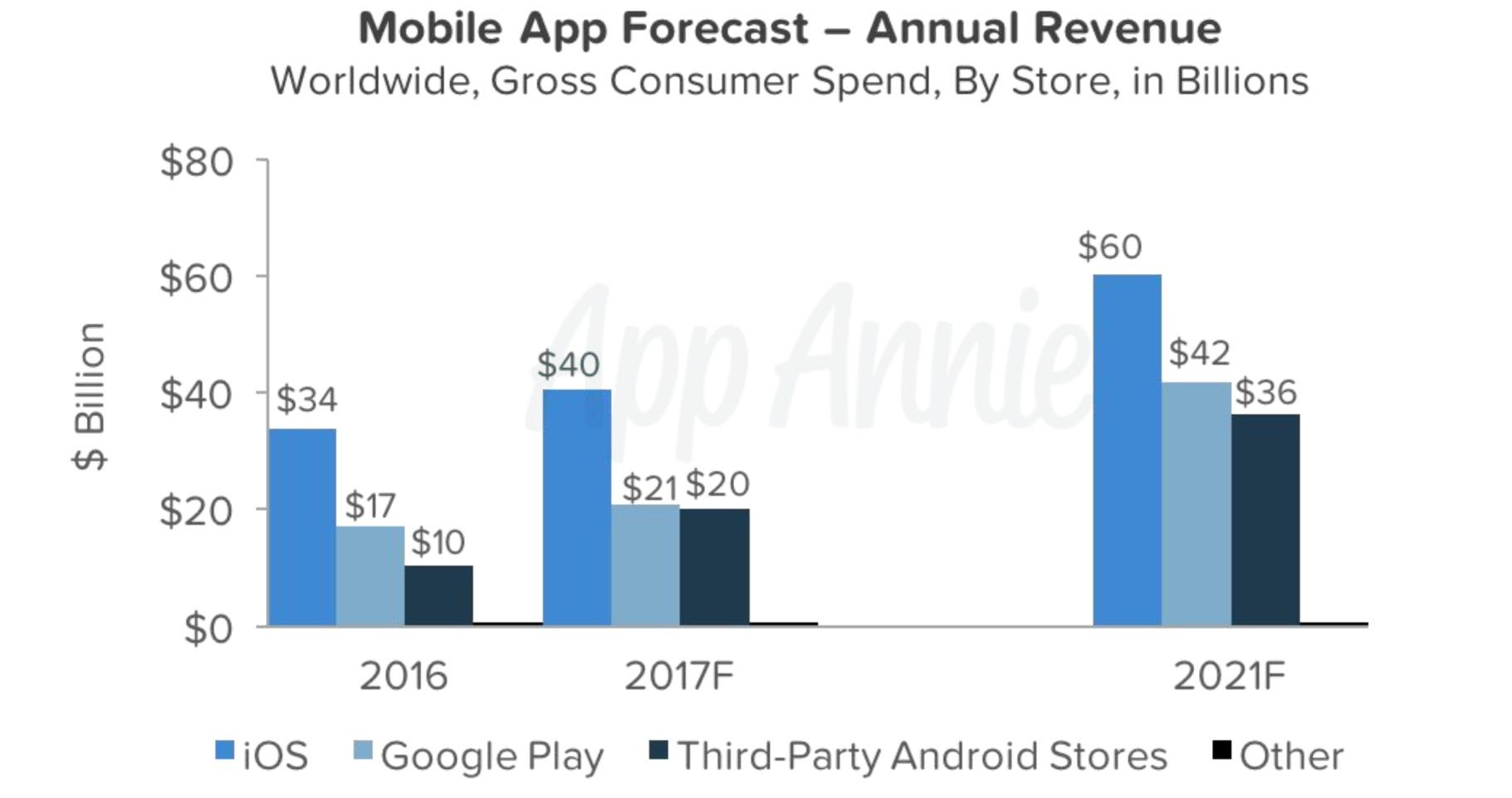 Android passerer iOS i år, tror App Annie.