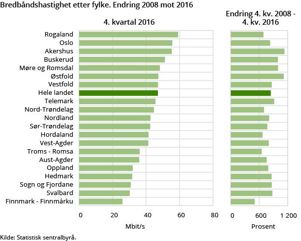 I Rogaland er gjennomsnittet raskest.