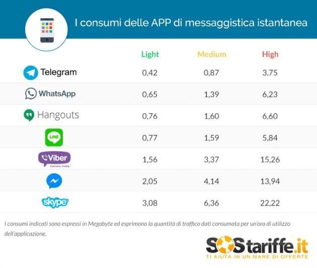 Telegram kommer best ut i undersøkelsen til SosTariffe.
