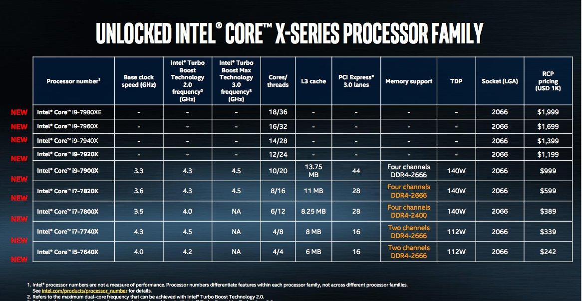 Her er de nye CPU-ene til Intel.