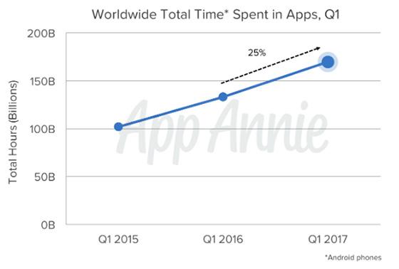 Global tid brukt i apper i 1. kvartal 2017 er opp 25 prosent sammeniknet med i fjor.