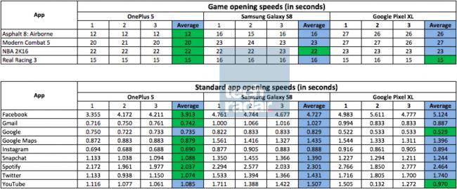 Denne tabellen viser det som skal være hastighetstester av OnePlus 5, Galaxy S8 og Pixel XL.