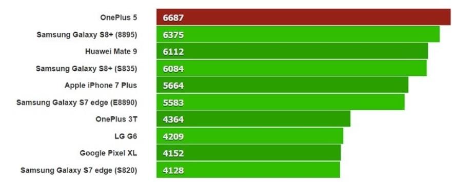 OnePlus 5 er utstyrt med Android 7.1.1 og slår alle toppmodeller på markedet i flerkjerne-testen.
