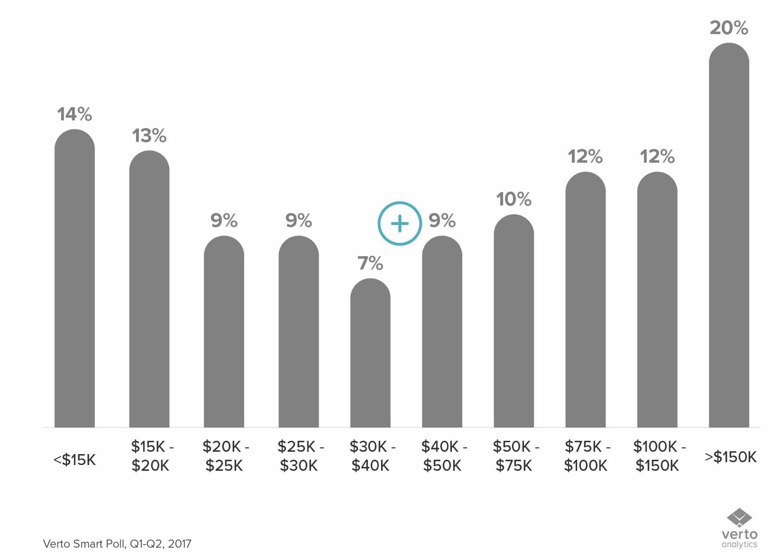 Sjansen for å kjøpe Mac, fordelt på inntekt.