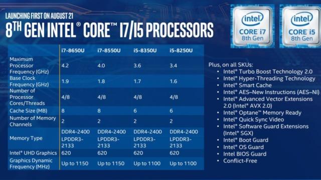 Den nye U-serien til Intel.