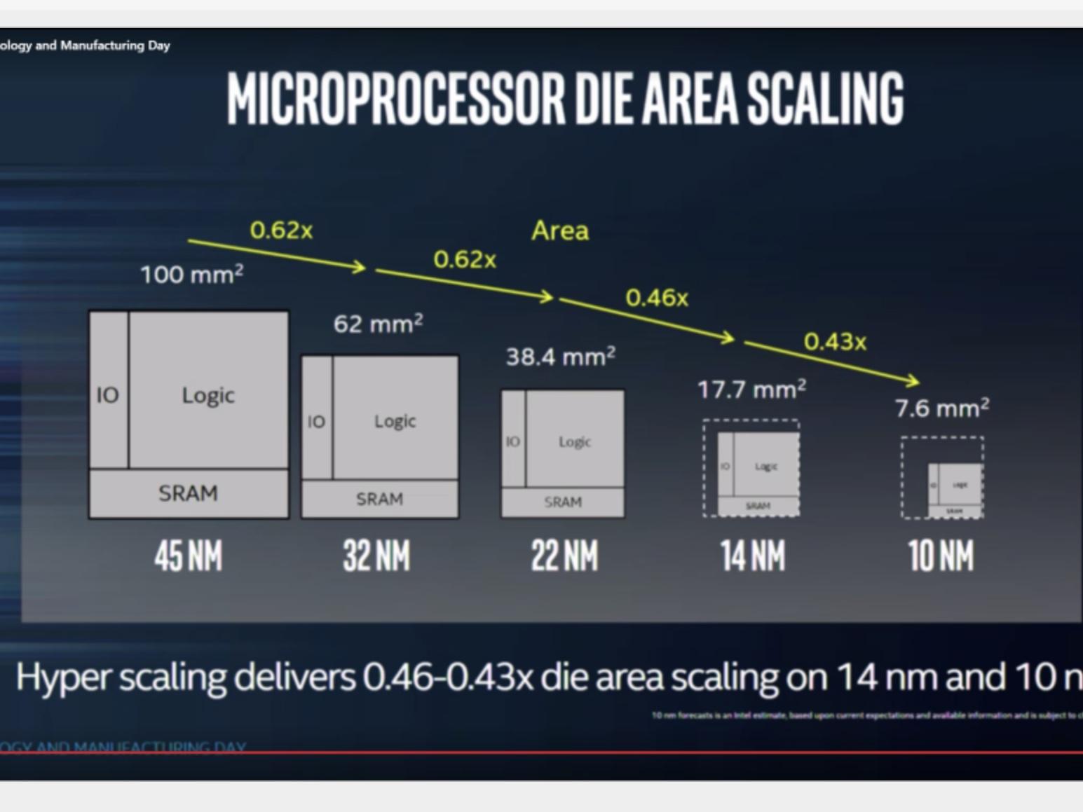 Intel snakker allerede om 10 nm+ CPU-er, men de er neppe mainstream før om minst 2 år. Om de lanseres neste år eller 2019 avhenger av om Intel får til å produsere nok av dem i god kvalitet, og det vet vi ikke nok om enda.