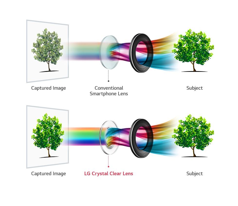 Slik forklarer LG den nye glasslinsen.