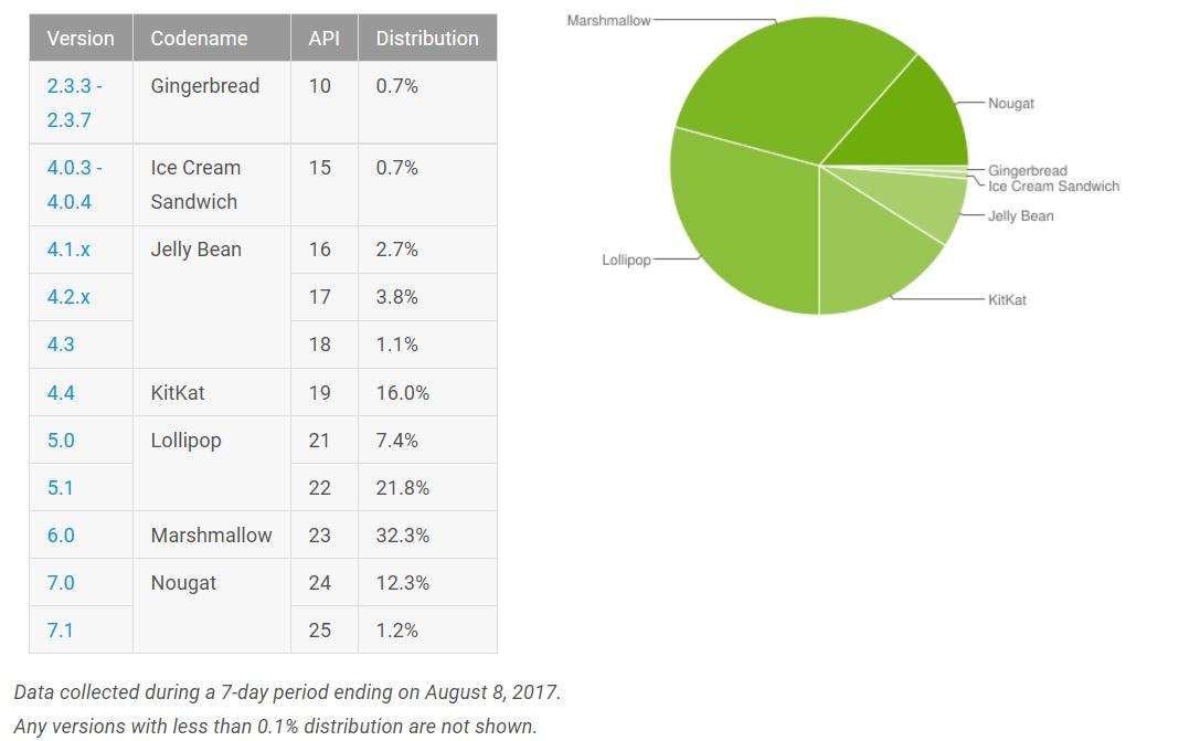 Installasjons-prosentene for de forskjellige versjonene.