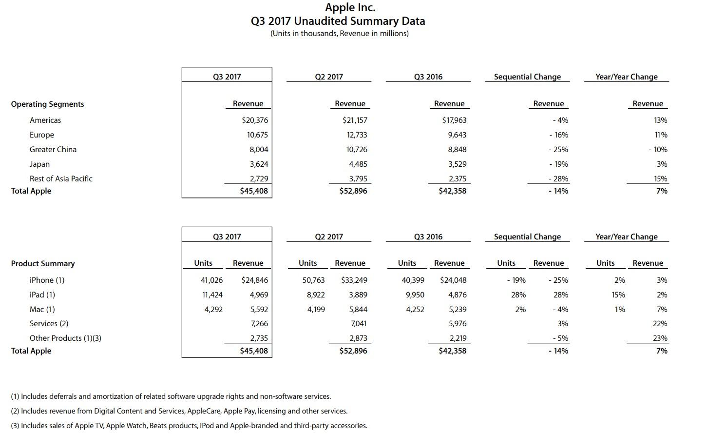 Maskinvaresalget til Apple står omtrent stille, men skytjenester sørger for å heve inntektene med 7 prosent.