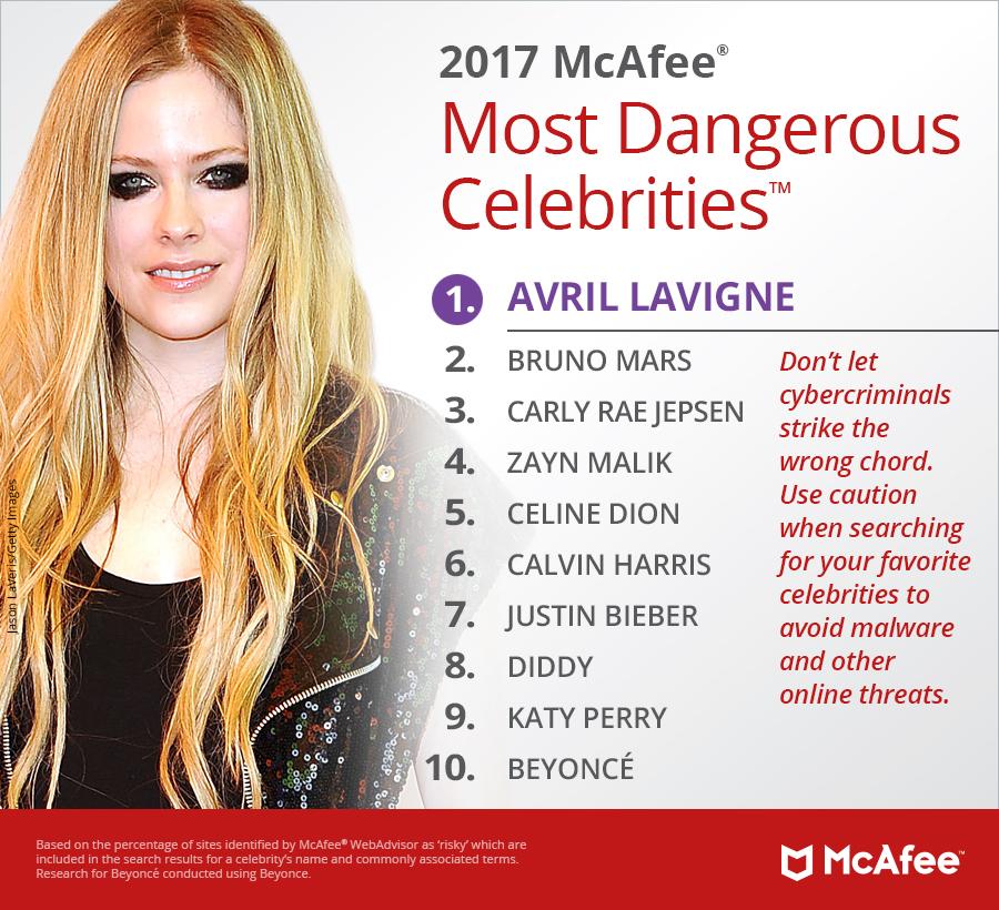 Det kan være farlig å søke etter kjendiser som Avil Lavigne som i tillegg har en konspirasjonsteori hengende over seg.