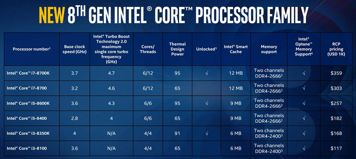 Dette er de seks nye prosessorene.