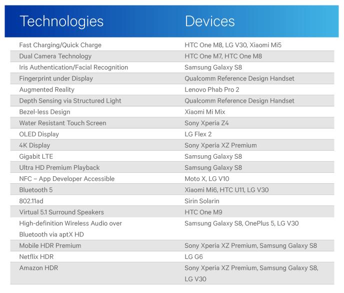Her er listen over Android-først-funksjoner.