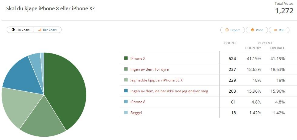 ITavisen-leserne, som mange andre, foretrekker å vente på iPhone X som lanseres 3. november i begrenset opplag.