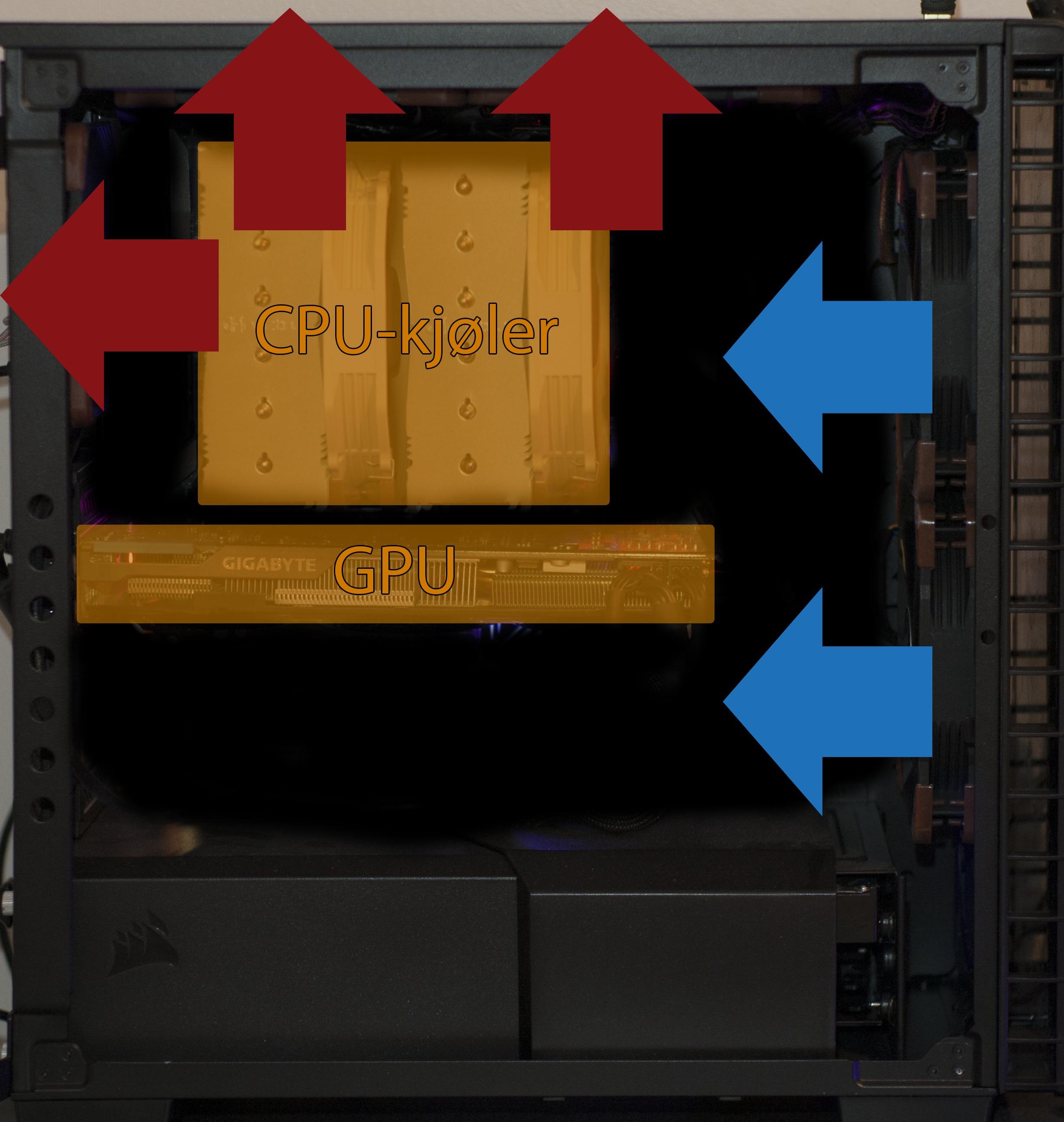 Oppsett 3: Balansert. Her er plassering av komponenter og ideelle luftstrømmer tatt i betraktning. Vi vil ikke ha så stor endring i trykket som i de oppsettene over.