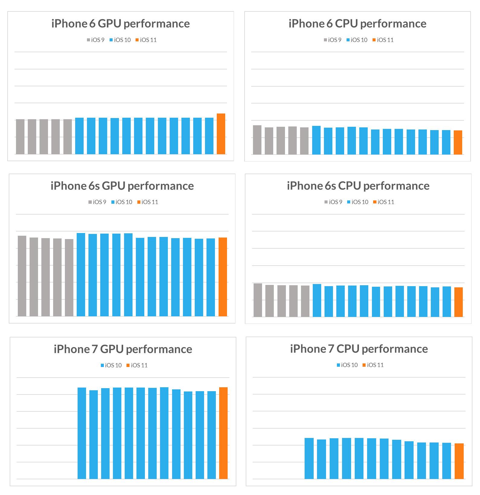 Legg merke til at flere modeller faktisk får bedre GPU-ytelse med iOS 11, kanskje grunnet Metal-rammeverket, mens CPU-ytelsen er degradert noe. Noen dramatiske endringer er det dog ikke.