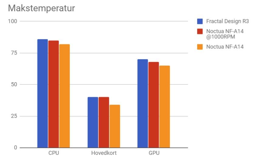 Testene er utført på samme måte som i forrige artikkel. Jeg lot PC-en stå og generere varme en stund før jeg avsluttet prosessene og samlet inn temperaturdata for hovedkort, skjermkort og prosessor.
