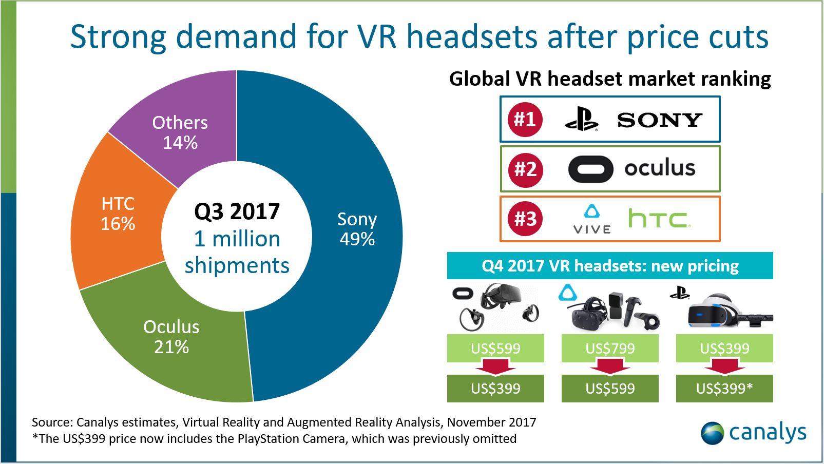 Sony dominerte VR-markedet forrige kvartal.