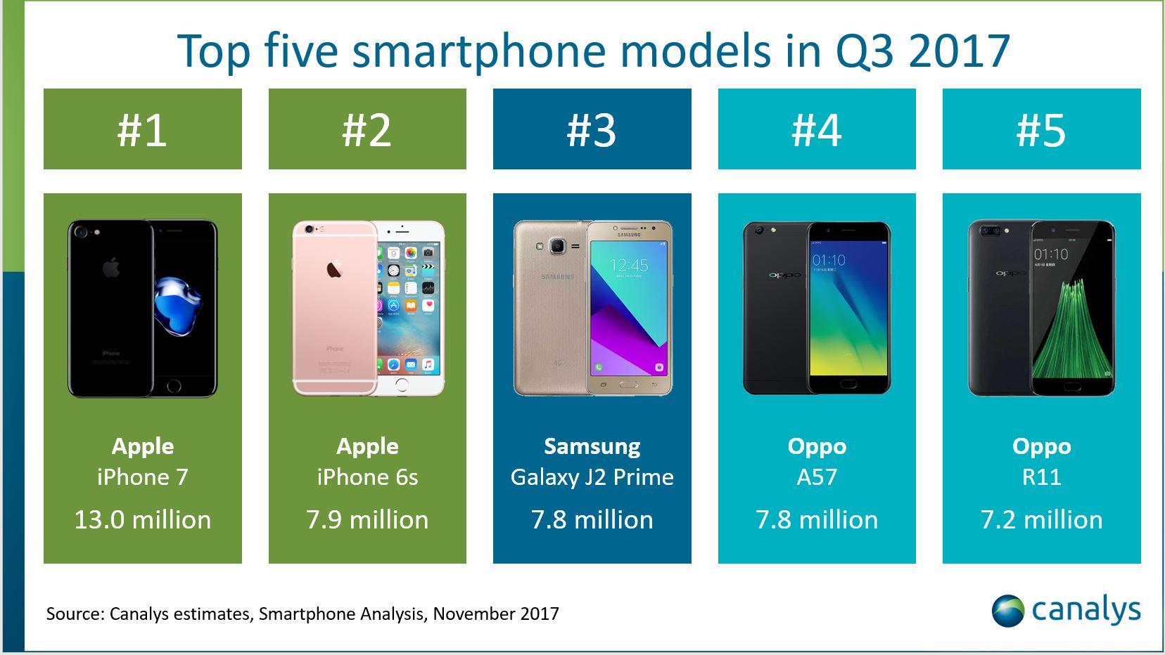 De mest populære smarttelefonene.