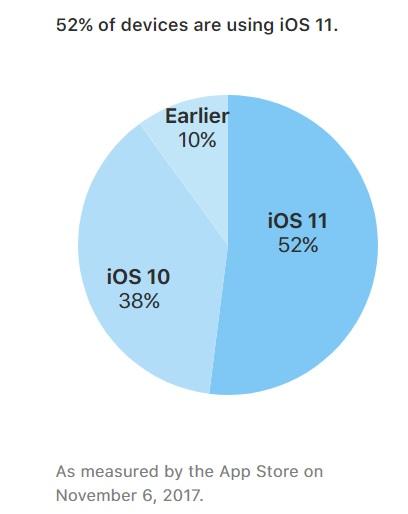 Slik fordeler iOS-installasjonene seg.