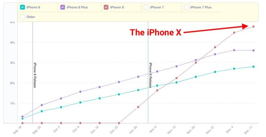 Mixpanel-tallene som viser at X gjør det bedre.