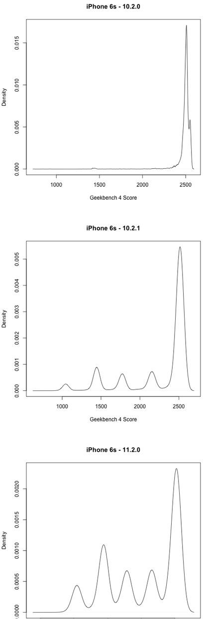 Med den første og eldste iOS-versjonen er ytelsen stabil. De påfølgende versjonene leverer helt forskjellige tall trolig fordi CPU klokkes ned grunnet batteriet.