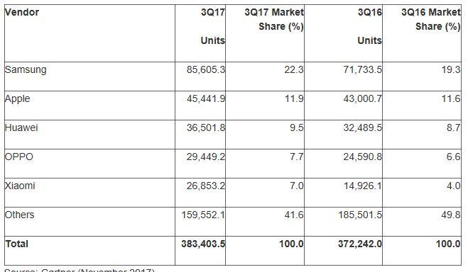 Samsung topper, Apple nummer to etterfulgt av tre kinesiske selskaper.