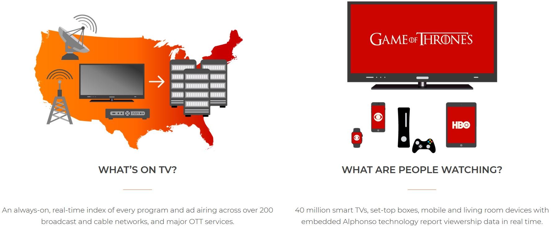 Selskapet observerer også TV-vaner fra over 40 millioner enheter.