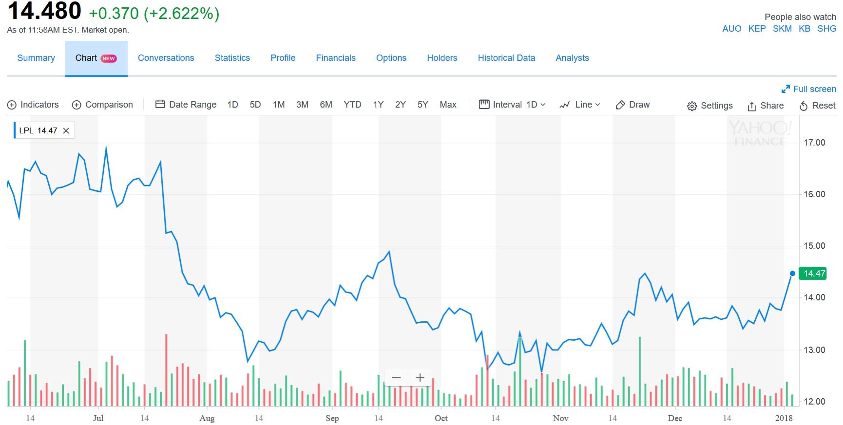 LG Display starter året med svært positive nyheter. Gjør de Apple fornøyde kan de vente seg enda større ordre neste år.