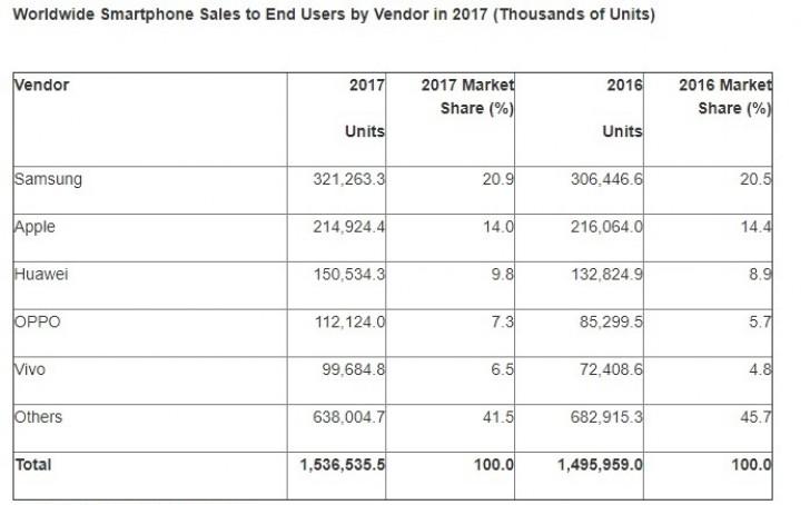 Ned for Samsung og Apple, opp for Huawei og Xiaomi.