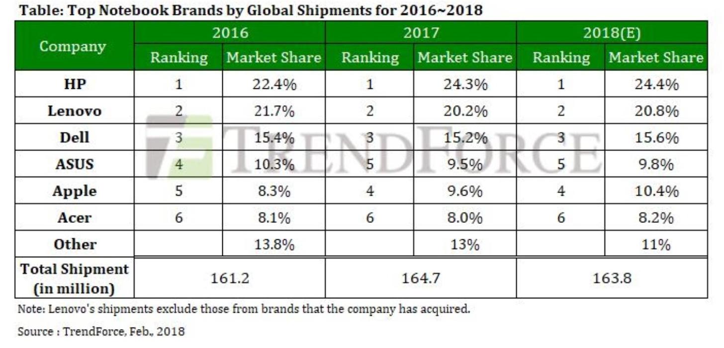 Neste år forventer TrendForce at Apples markedsandel for bærbare øker til rett over 10 prosent.