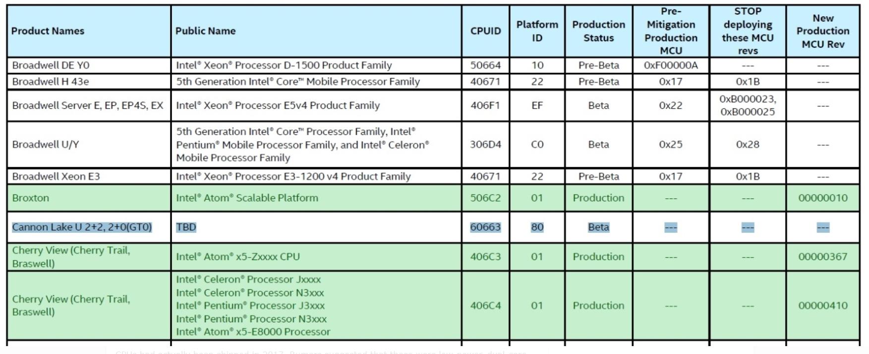 Intels databaser avslører.