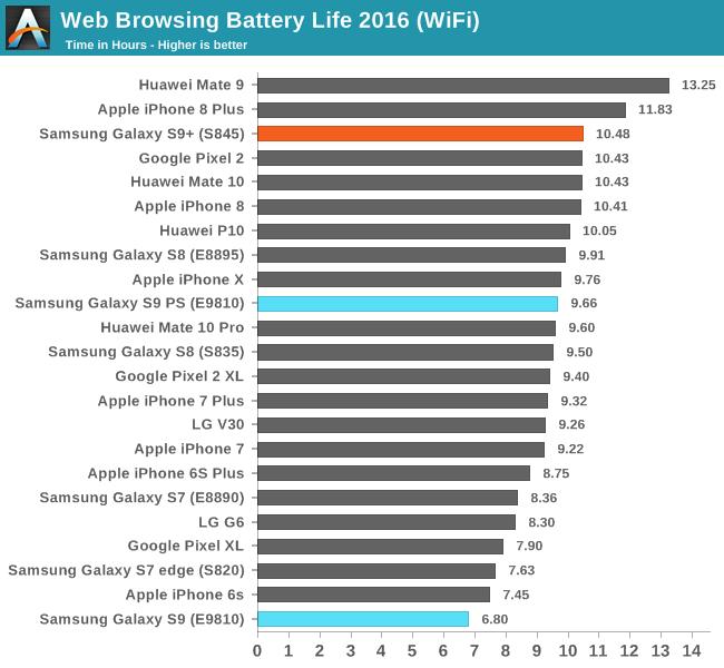 Forskjellen i batteritid er enda mer tydelig i nettlesertesten.