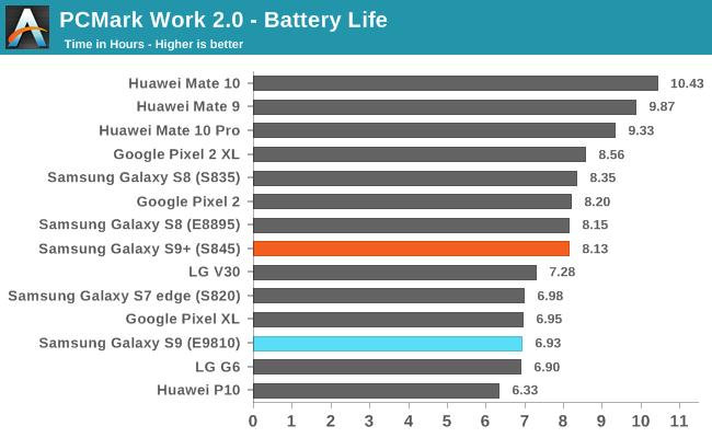 Som man kan se av den gjennomførte testen, er batterilevetiden til Exynos-versjonen vesentlig dårligere. Legg merke til forskjellen mellom E9810 og E8895.