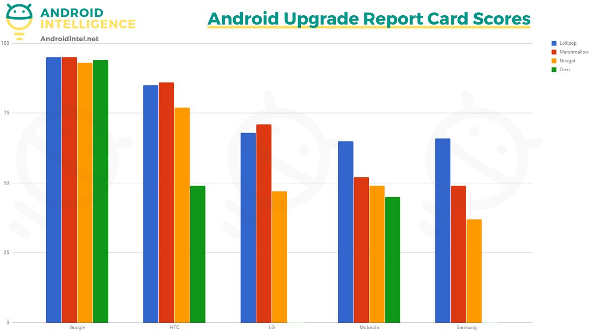 Så bra gjør Android-produsentene det, ifølge AndroidIntel.