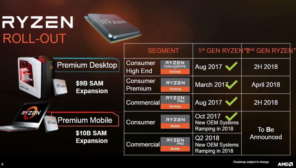 Andre generasjon Ryzen lanseres i april.