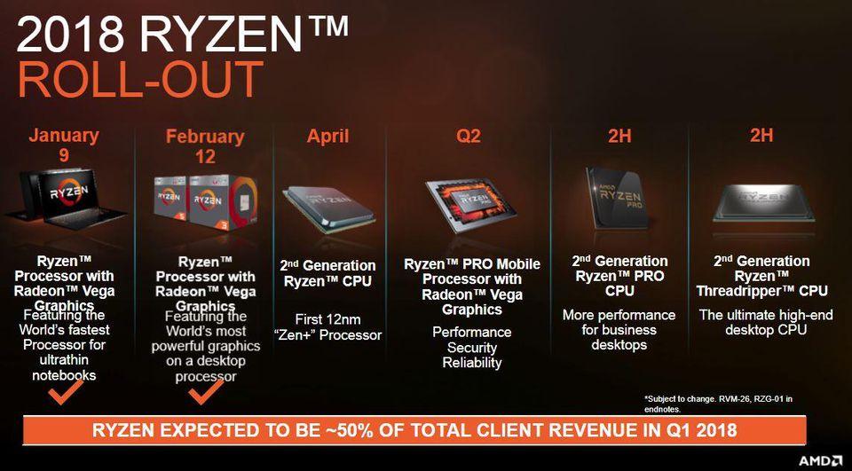 Nye Ryzen 2 med Zen+ CPU lanseres allerede neste måned, mens Threadripper kommer i andre halvdel i år.