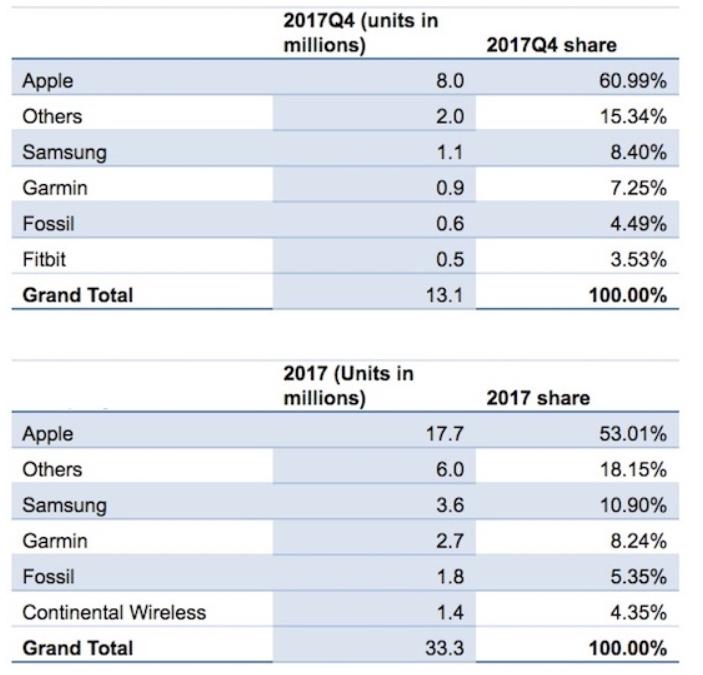 Apple dominerer smartklokkemarkedet - kan de dominere smarthøyttaler-markedet på samme måte? Det er en langt tøffere utfordring.