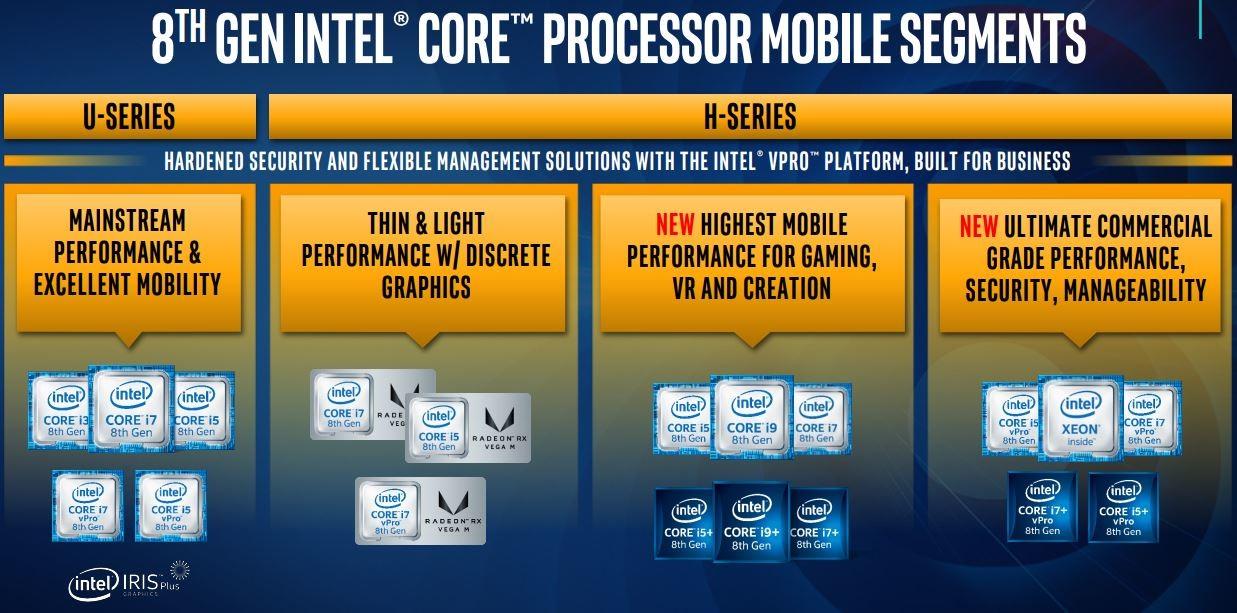 Slik deler Intel opp.