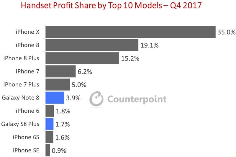 Apple har åtte enheter inne blant topp ti.