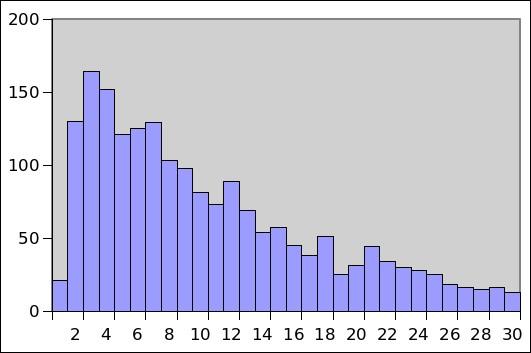Typisk antall minutter mellom hver blokk kan se slik ut over en 14-dagersperiode: Noen ganger tar en blokk ett minutt å lage, og andre ganger rundt en halvtime.