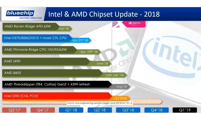 AMD og Intels 2018-planer er avslørt.