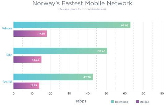 Telenor hadde Norges raskeste nett i fjor.